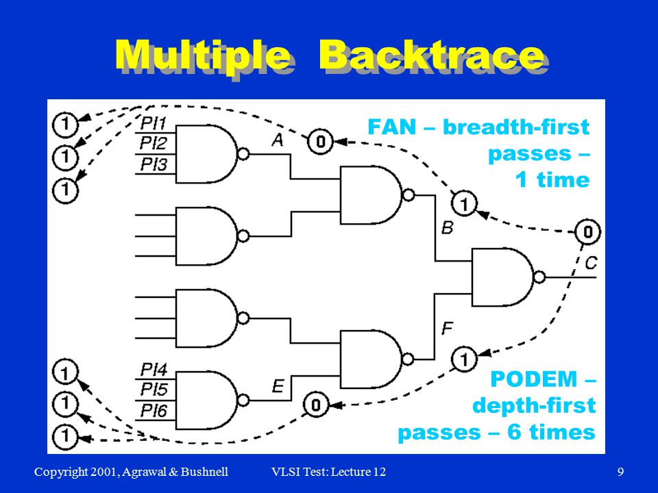 Copyright 2001, Agrawal & BushnellVLSI Test: Lecture 129 PODEM – Depth-first search 6 times Multiple Backtrace FAN – breadth-first passes – 1 time POD