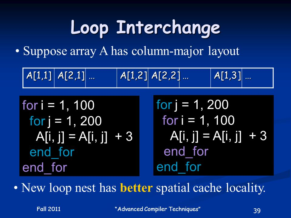 39 Fall 2011 Advanced Compiler Techniques Loop Interchange for i = 1, 100 for j = 1, 200 A[i, j] = A[i, j] + 3 end_for Suppose array A has column-major layout A[1,1]A[2,1]…A[1,2]A[2,2]…A[1,3]… New loop nest has better spatial cache locality.