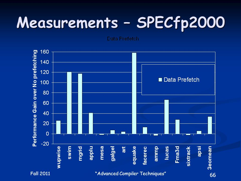 66 Fall 2011 Advanced Compiler Techniques Measurements – SPECfp2000