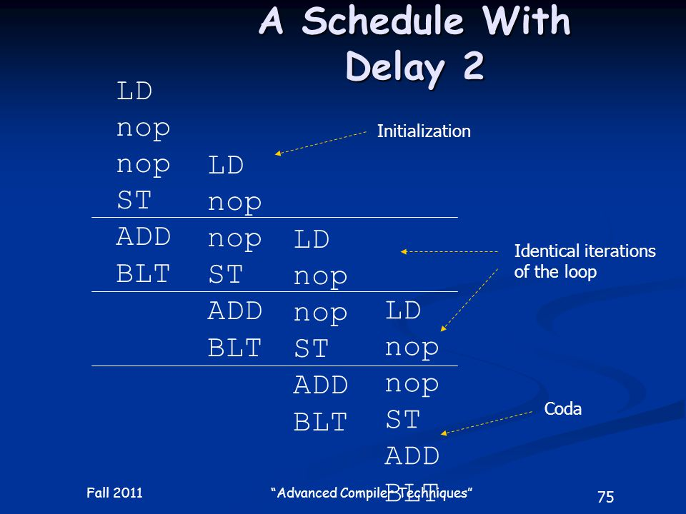 75 Fall 2011 Advanced Compiler Techniques A Schedule With Delay 2 LD nop ST ADD BLT LD nop ST ADD BLT LD nop ST ADD BLT LD nop ST ADD BLT Initialization Coda Identical iterations of the loop