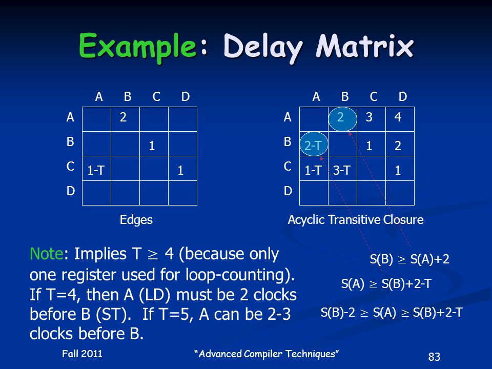 83 Fall 2011 Advanced Compiler Techniques Example: Delay Matrix A A B C D BCD 2 1-T 1 1 A A B C D BCD 2 1 1 3 2-T2 3-T 4 EdgesAcyclic Transitive Closure S(B) ≥ S(A)+2S(A) ≥ S(B)+2-T S(B)-2 ≥ S(A) ≥ S(B)+2-T Note: Implies T ≥ 4 (because only one register used for loop-counting).