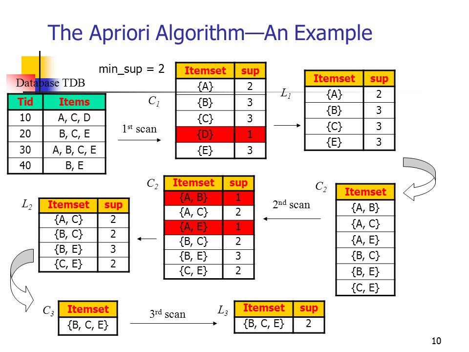 10 The Apriori Algorithm—An Example Database TDB 1 st scan C1C1 L1L1 L2L2 C2C2 C2C2 2 nd scan C3C3 L3L3 3 rd scan TidItems 10A, C, D 20B, C, E 30A, B, C, E 40B, E Itemsetsup {A}2 {B}3 {C}3 {D}1 {E}3 Itemsetsup {A}2 {B}3 {C}3 {E}3 Itemset {A, B} {A, C} {A, E} {B, C} {B, E} {C, E} Itemsetsup {A, B}1 {A, C}2 {A, E}1 {B, C}2 {B, E}3 {C, E}2 Itemsetsup {A, C}2 {B, C}2 {B, E}3 {C, E}2 Itemset {B, C, E} Itemsetsup {B, C, E}2 min_sup = 2