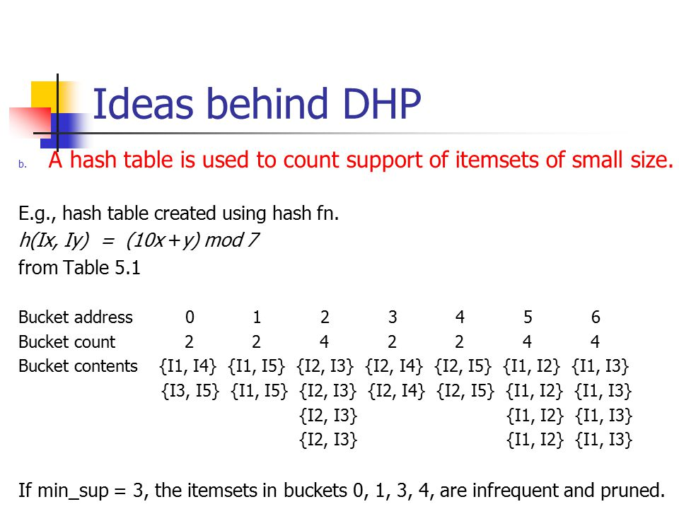 Ideas behind DHP b.A hash table is used to count support of itemsets of small size.