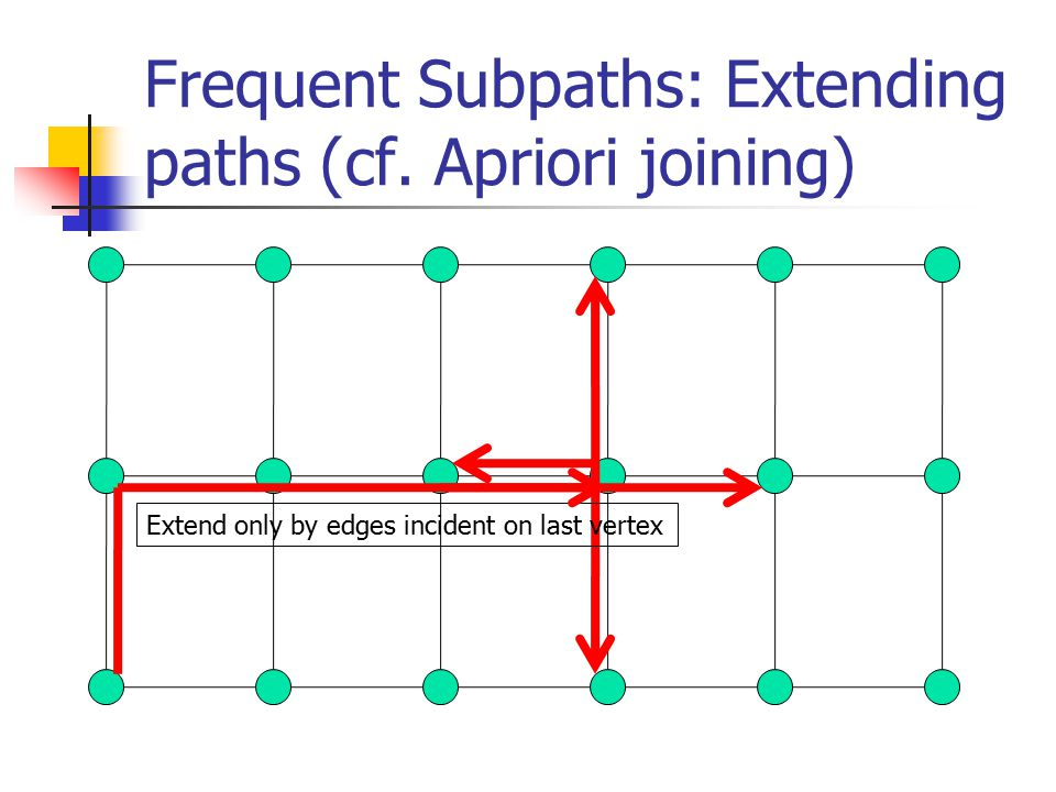 Frequent Subpaths: Extending paths (cf.