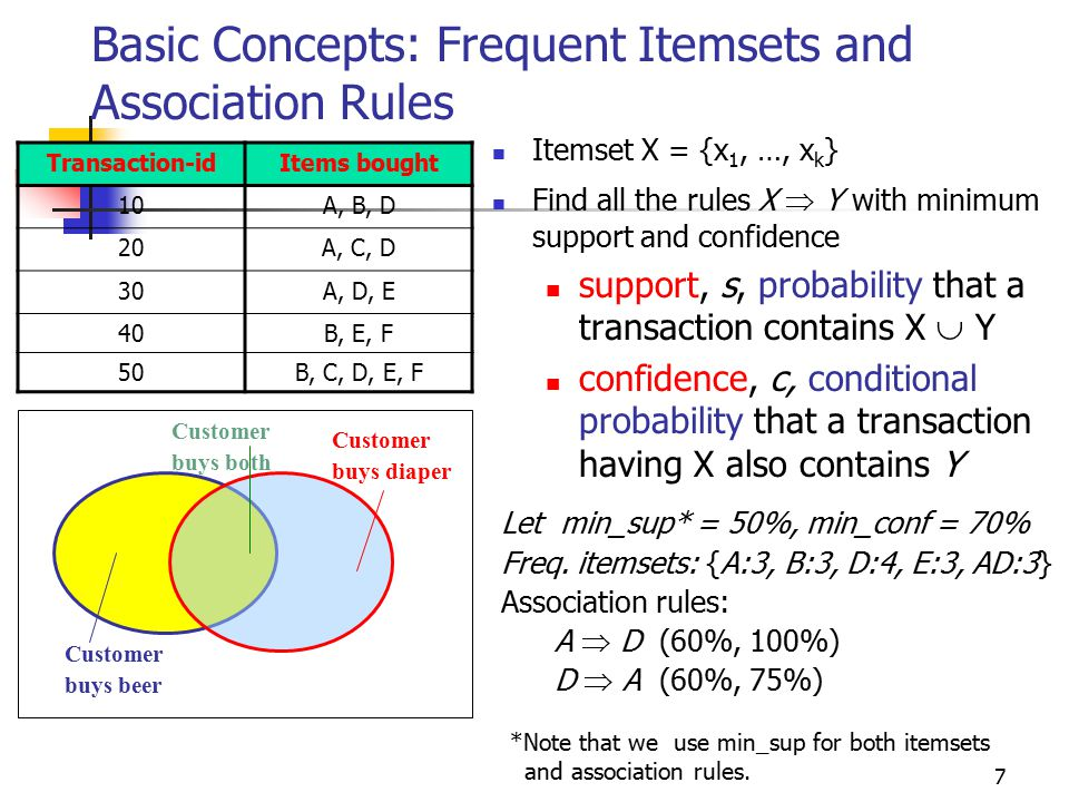 7 Basic Concepts: Frequent Itemsets and Association Rules Itemset X = {x 1, …, x k } Find all the rules X  Y with minimum support and confidence support, s, probability that a transaction contains X  Y confidence, c, conditional probability that a transaction having X also contains Y Let min_sup* = 50%, min_conf = 70% Freq.