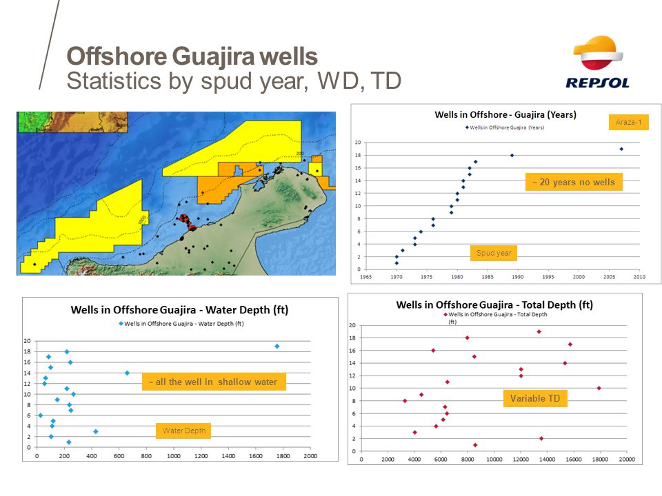 Offshore Guajira wells Statistics by spud year, WD, TD Araza-1 ~ 20 years no wells Spud year Water Depth ~ all the well in shallow water Variable TD