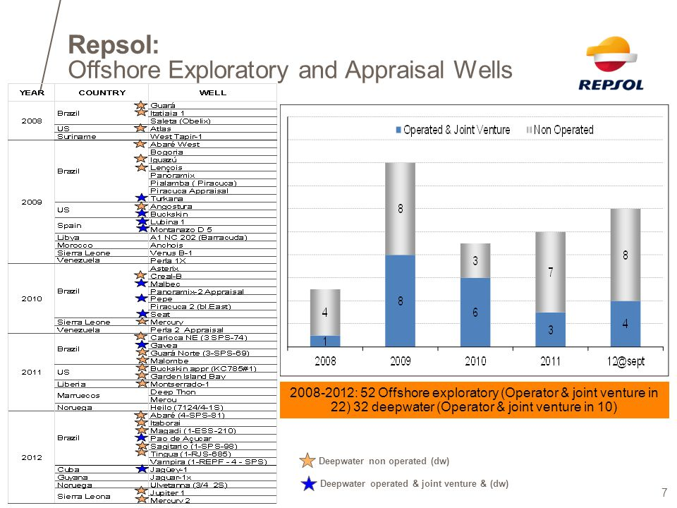 Repsol: Offshore Exploratory and Appraisal Wells Deepwater non operated (dw) 2008-2012: 52 Offshore exploratory (Operator & joint venture in 22) 32 de
