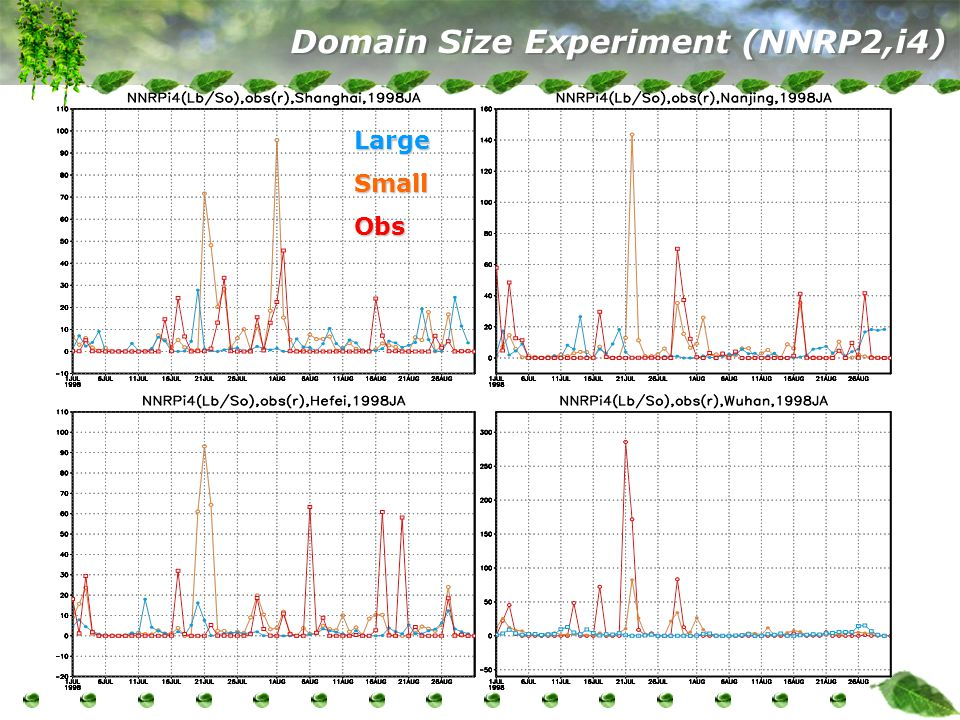 Domain Size Experiment (NNRP2,i4) LargeSmallObs