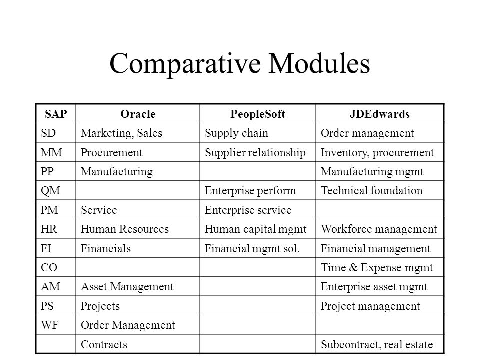 Comparative Modules SAPOraclePeopleSoftJDEdwards SDMarketing, SalesSupply chainOrder management MMProcurementSupplier relationshipInventory, procurement PPManufacturingManufacturing mgmt QMEnterprise performTechnical foundation PMServiceEnterprise service HRHuman ResourcesHuman capital mgmtWorkforce management FIFinancialsFinancial mgmt sol.Financial management COTime & Expense mgmt AMAsset ManagementEnterprise asset mgmt PSProjectsProject management WFOrder Management ContractsSubcontract, real estate