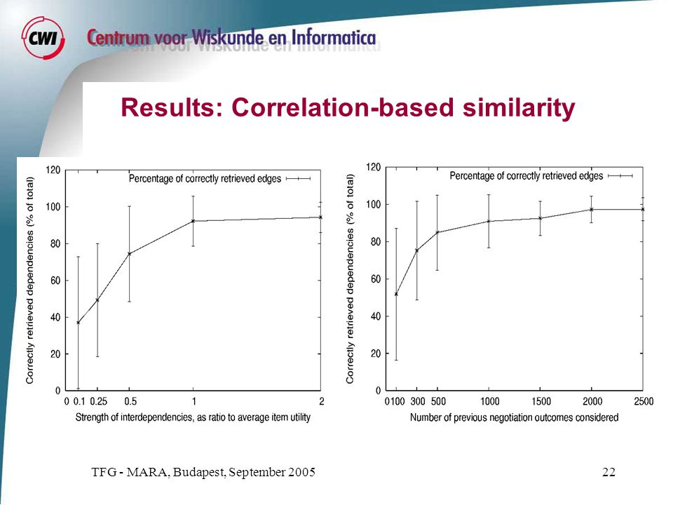 TFG - MARA, Budapest, September 200522 Results: Correlation-based similarity