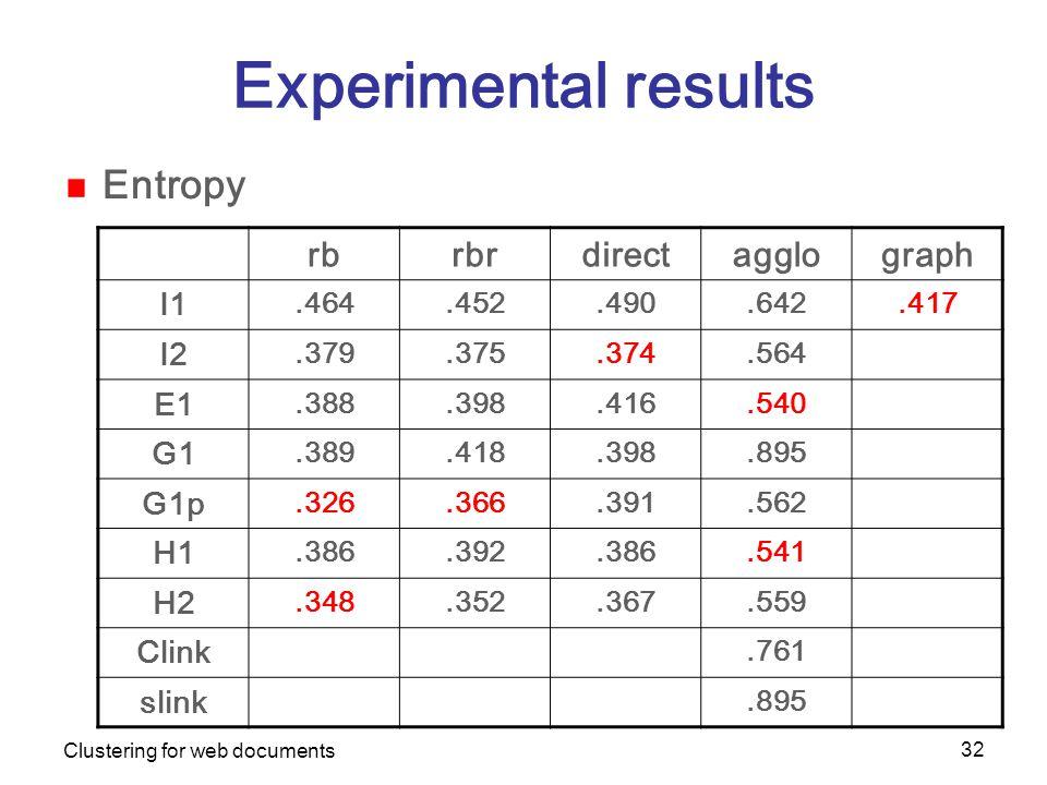 Clustering for web documents 32 Experimental results Entropy rbrbrdirectagglograph I1.464.452.490.642.417 I2.379.375.374.564 E1.388.398.416.540 G1.389.418.398.895 G1p.326.366.391.562 H1.386.392.386.541 H2.348.352.367.559 Clink.761 slink.895
