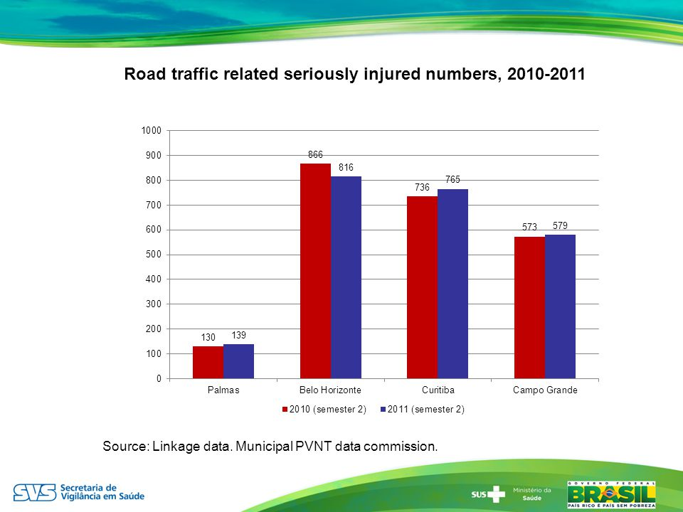 Road traffic related seriously injured numbers, 2010-2011 Source: Linkage data. Municipal PVNT data commission.
