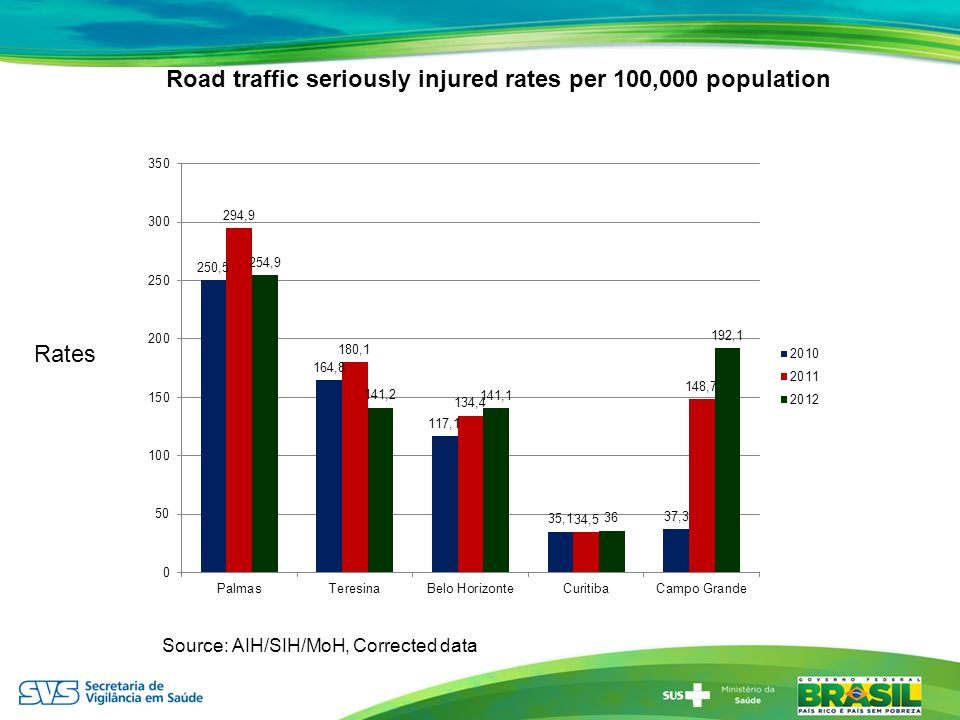 Rates Source: AIH/SIH/MoH, Corrected data Road traffic seriously injured rates per 100,000 population
