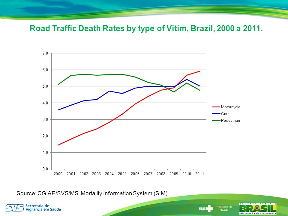 Road Traffic Death Rates by type of Vitim, Brazil, 2000 a 2011. Source: CGIAE/SVS/MS, Mortality Information System (SIM)