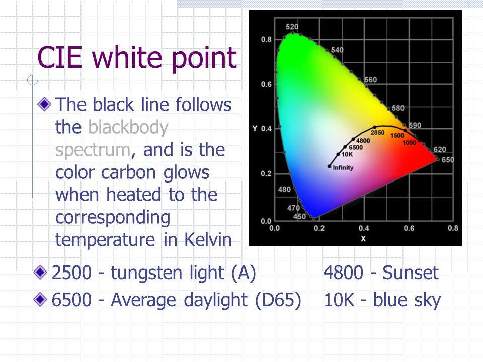 CIE white point The black line follows the blackbody spectrum, and is the color carbon glows when heated to the corresponding temperature in Kelvin 25