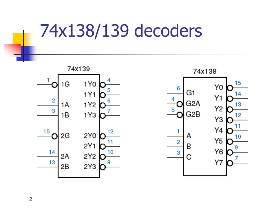 23 Multiplexers (mux) Select one of n sources of data to transmit on a bus.