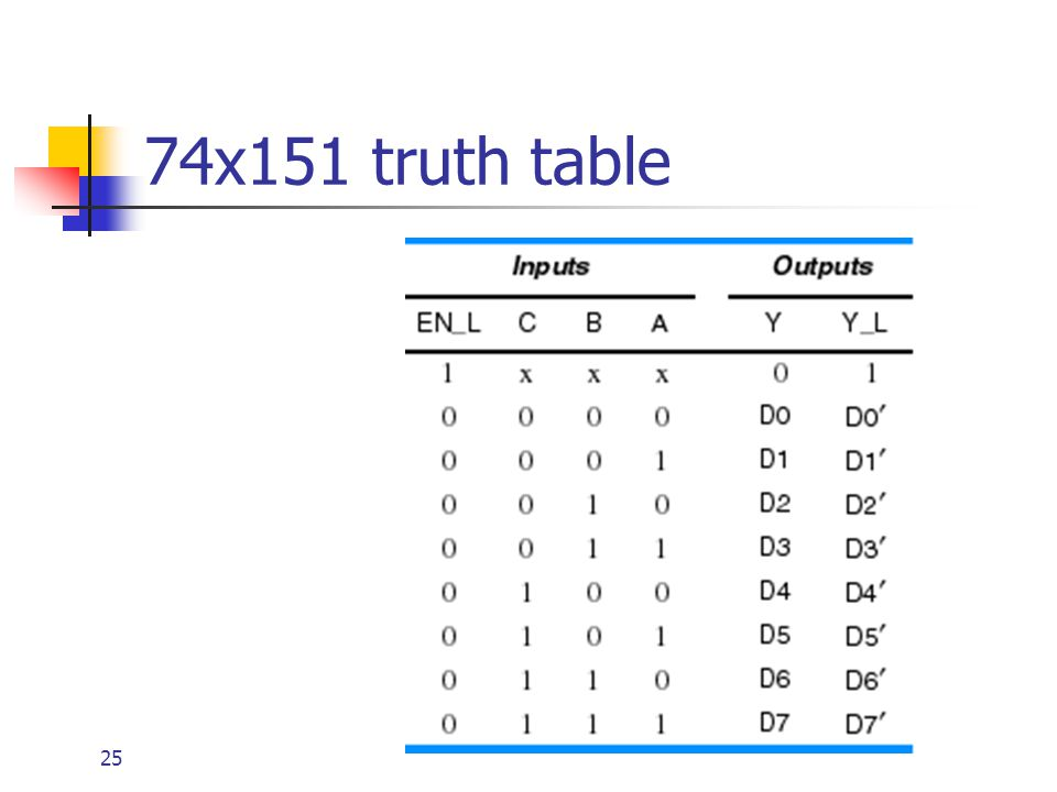 25 74x151 truth table