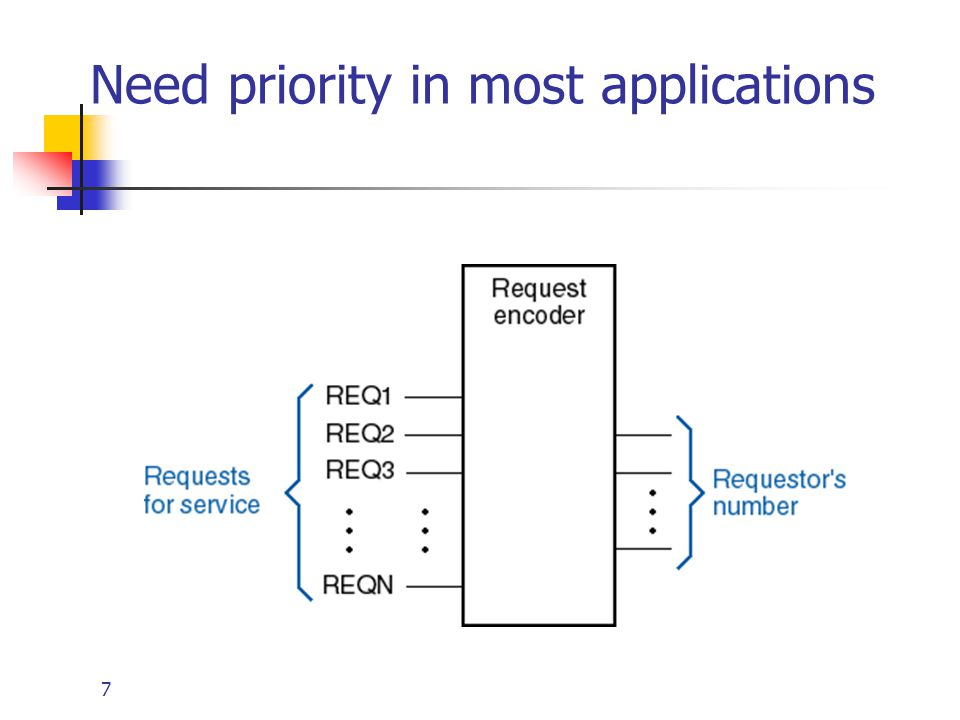 8 Priority Encoder Assign priorities to the inputs When more than one input are asserted, the output generates the code of the input with the highest priority Priority Encoder : H7=I7 (Highest Priority) H6=I6.I7' H5=I5.I6'.I7' H4=I4.I5'.I6'.I7' H3=I3.I4'.I5'.I6'.I7' H2=I2.I3'.I4'.I5'.I6'.I7' H1=I1.