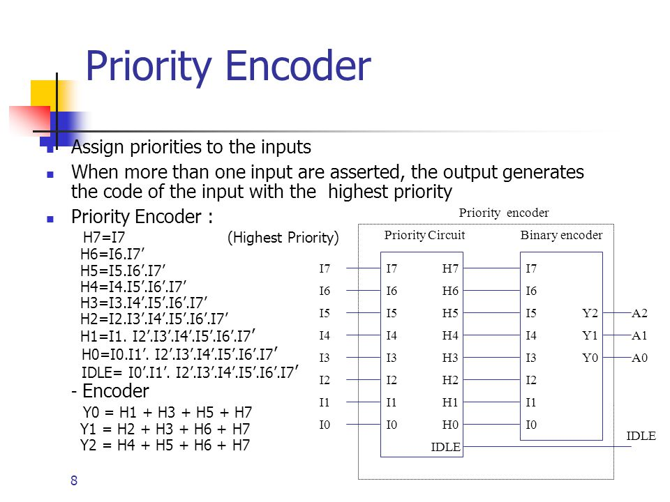 9 8-input priority encoder I7 has the highest priority,I0 least A2-A0 contain the number of the highest-priority asserted input if any.