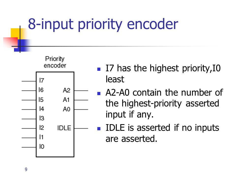 9 8-input priority encoder I7 has the highest priority,I0 least A2-A0 contain the number of the highest-priority asserted input if any. IDLE is assert