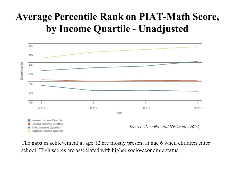 Average Percentile Rank on PIAT-Math Score, by Income Quartile – Adjusted* Source: Carneiro and Heckman (2003).