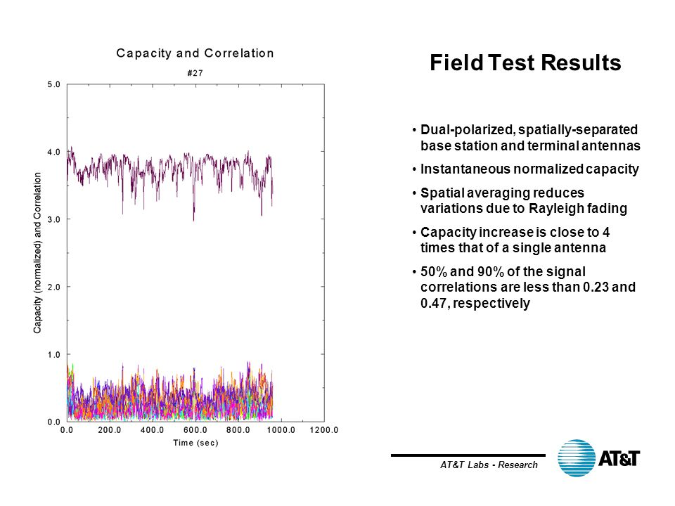 AT&T Labs - Research Field Test Results Dual-polarized, spatially-separated base station and terminal antennas Instantaneous normalized capacity Spati