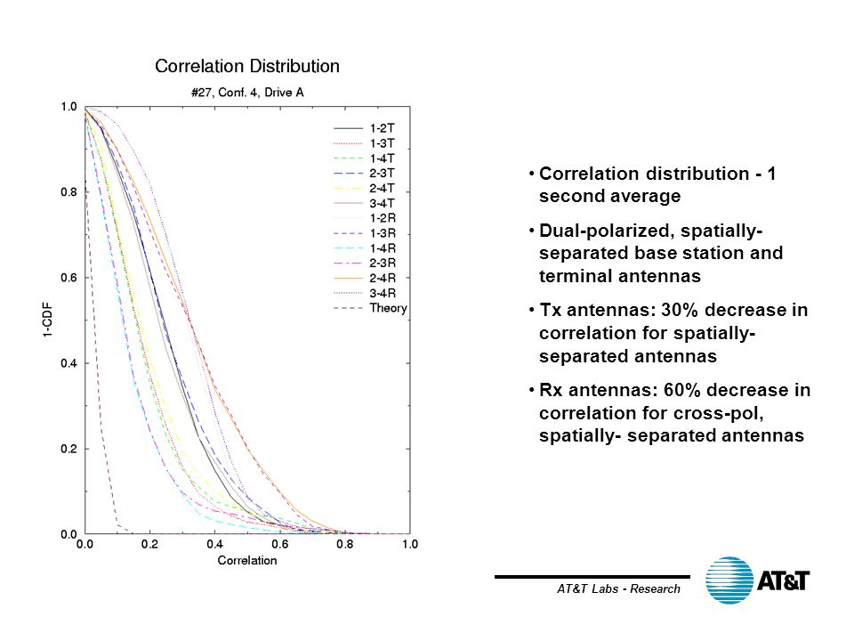 AT&T Labs - Research Correlation distribution - 1 second average Dual-polarized, spatially- separated base station and terminal antennas Tx antennas: