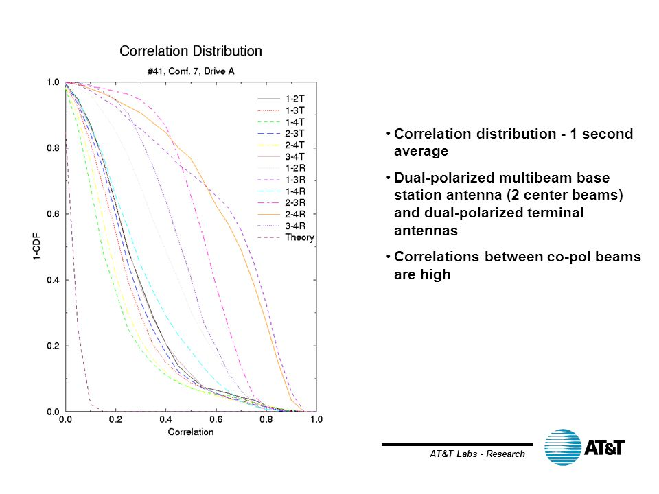 AT&T Labs - Research Correlation distribution - 1 second average Dual-polarized multibeam base station antenna (2 center beams) and dual-polarized ter
