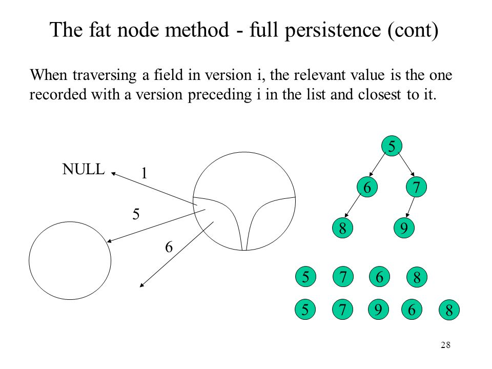 28 The fat node method - full persistence (cont) When traversing a field in version i, the relevant value is the one recorded with a version preceding