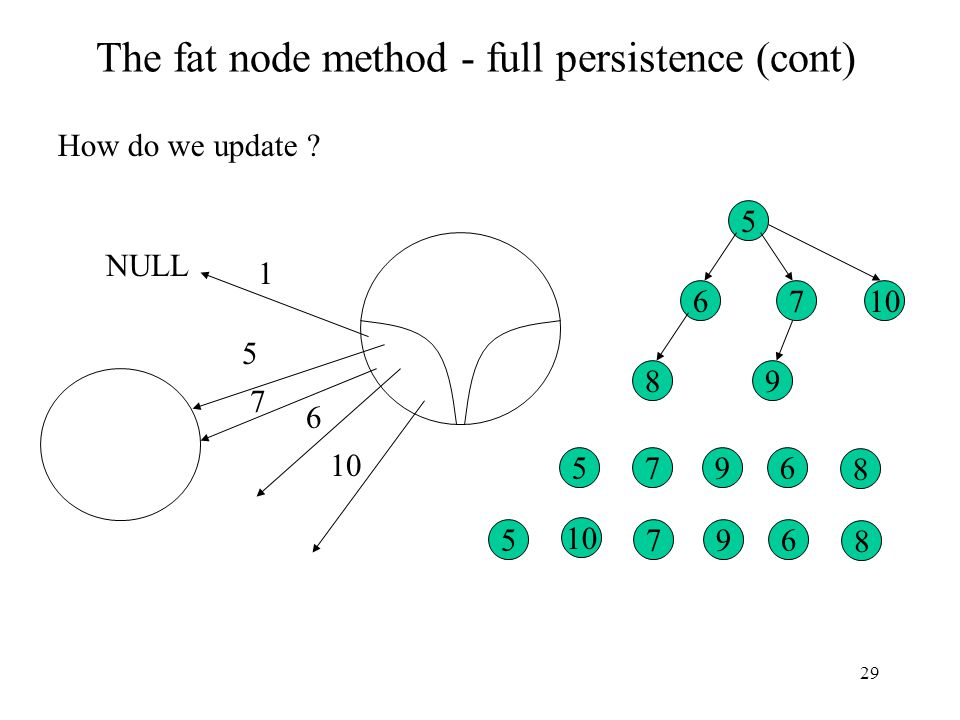 29 The fat node method - full persistence (cont) How do we update ? 5 6 NULL 1 5 67 8 9 567 8 9 10 567 8 9 7