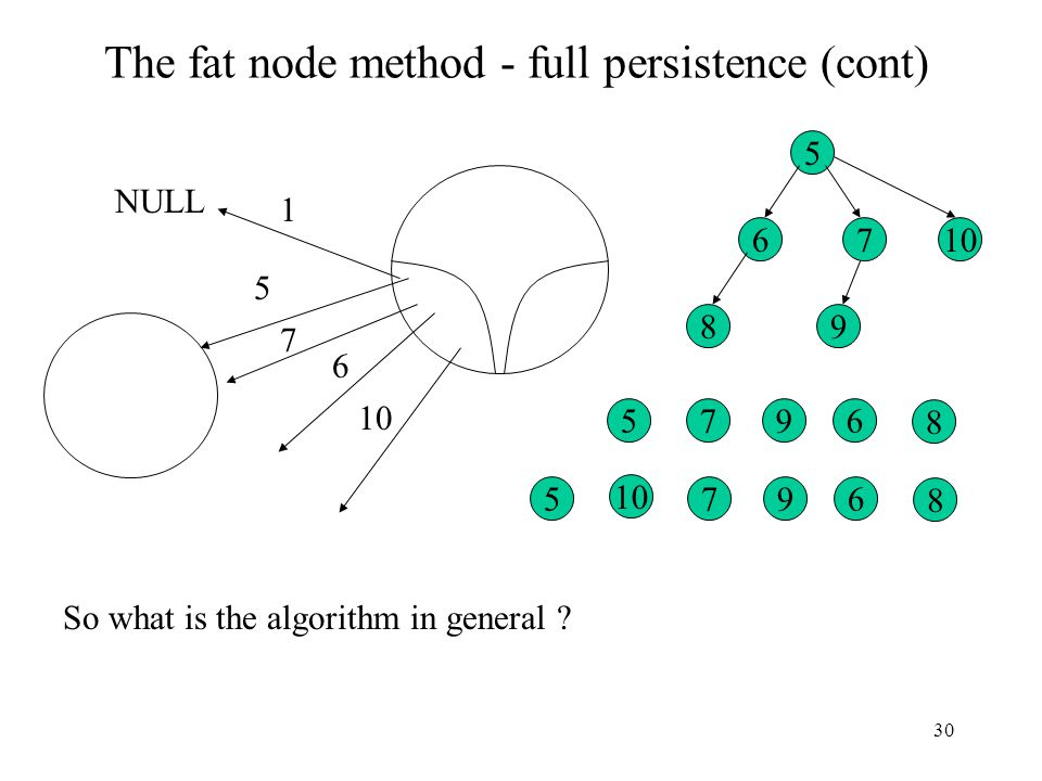 30 The fat node method - full persistence (cont) 5 6 NULL 1 5 67 8 9 567 8 9 10 567 8 9 7 So what is the algorithm in general ?