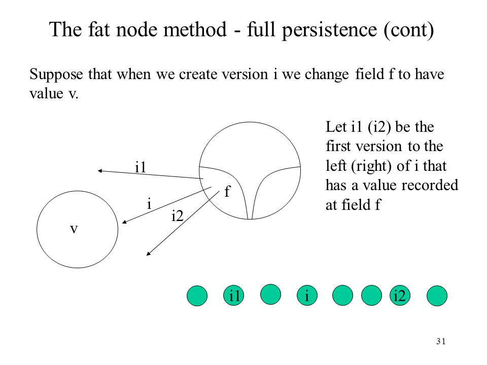 31 The fat node method - full persistence (cont) Suppose that when we create version i we change field f to have value v. i2 i1 i v f i2i Let i1 (i2)