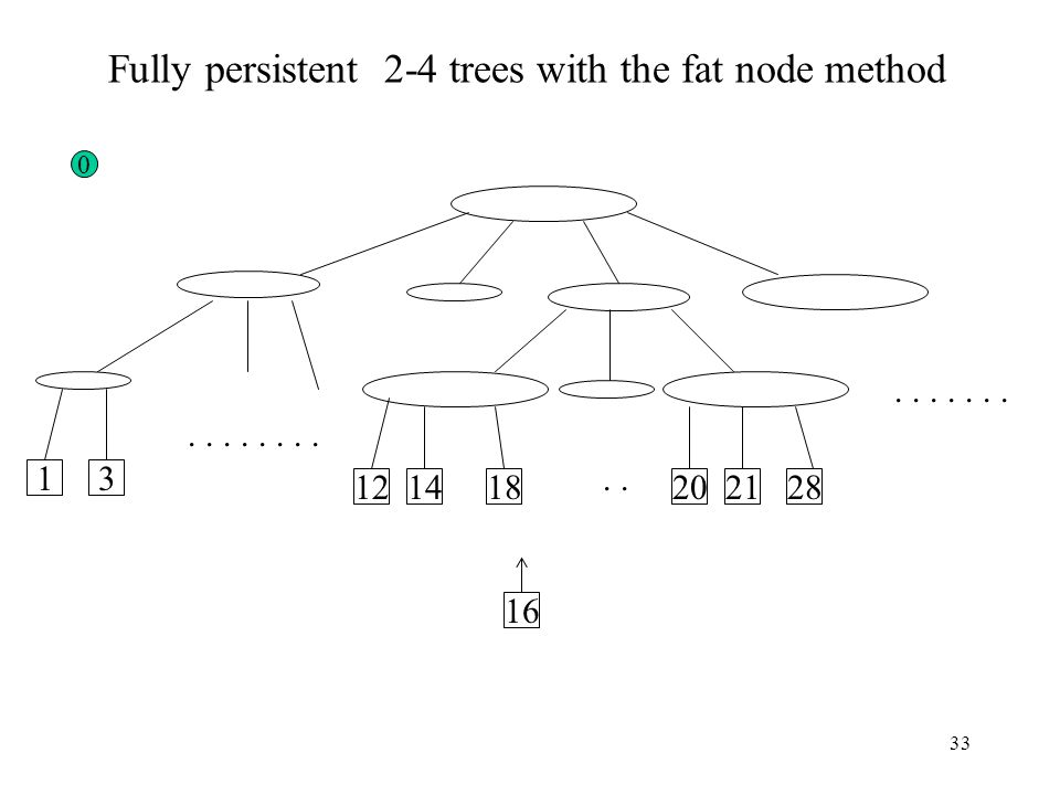 33 12 31 1814202821............ Fully persistent 2-4 trees with the fat node method 0 16