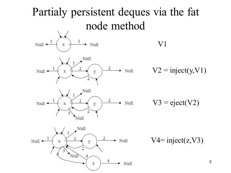 8 Partialy persistent deques via the fat node method V1 x Null 1 1 V2 = inject(y,V1) x Null 2 1 y 1 2 2 V3 = eject(V2) x Null 2 1 y 1 2 2 3 z V4= inje