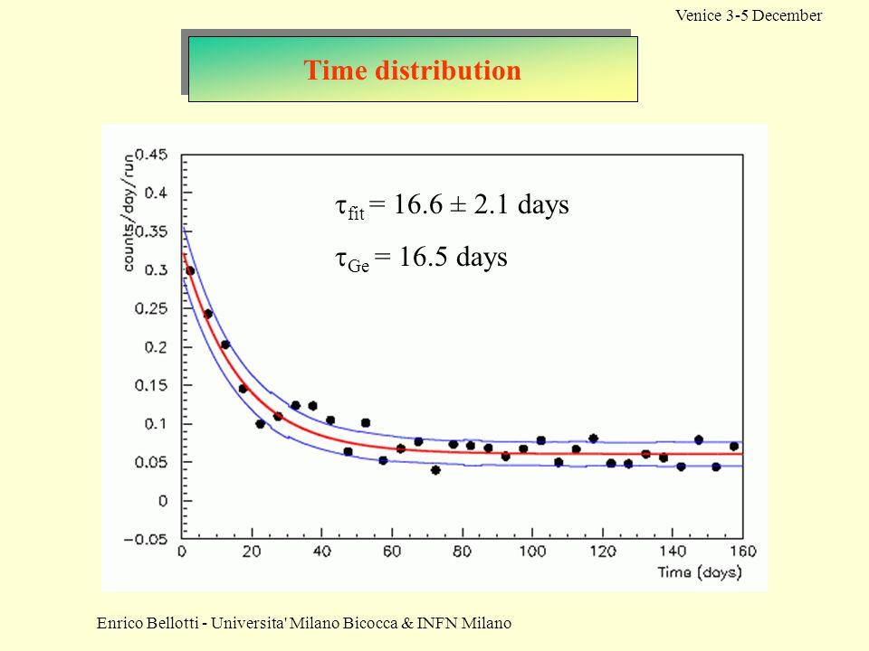 Enrico Bellotti - Universita Milano Bicocca & INFN Milano Venice 3-5 December Time distribution  fit = 16.6 ± 2.1 days  Ge = 16.5 days