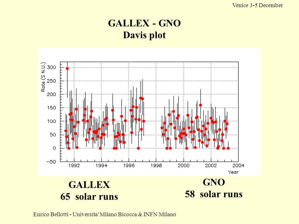 Enrico Bellotti - Universita Milano Bicocca & INFN Milano Venice 3-5 December GALLEX - GNO Davis plot GALLEX 65 solar runs GNO 58 solar runs