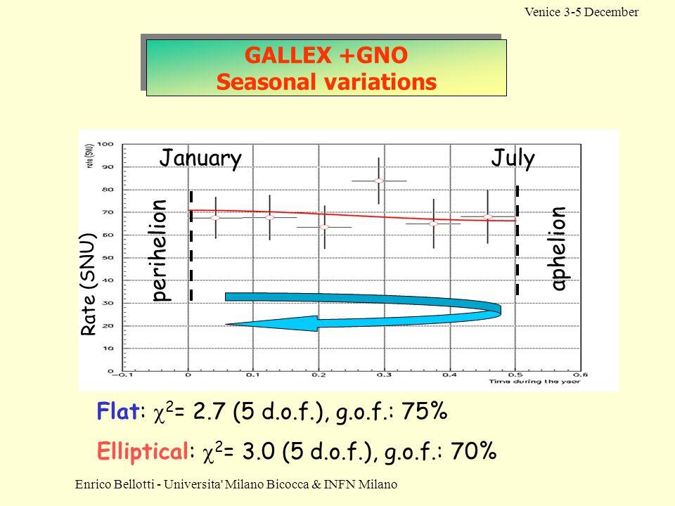 Enrico Bellotti - Universita' Milano Bicocca & INFN Milano Venice 3-5 December GALLEX +GNO Seasonal variations Flat:  2 = 2.7 (5 d.o.f.), g.o.f.: 75%