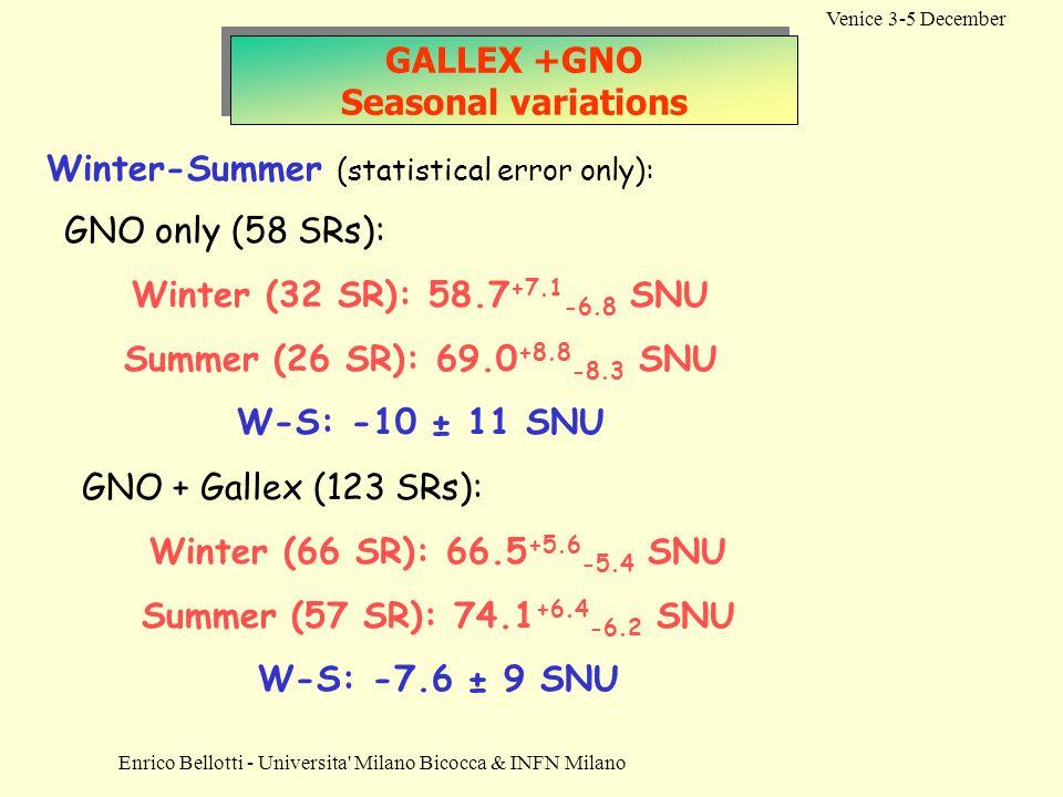 Enrico Bellotti - Universita Milano Bicocca & INFN Milano Venice 3-5 December GALLEX +GNO Seasonal variations Winter-Summer (statistical error only): GNO only (58 SRs): Winter (32 SR): 58.7 +7.1 -6.8 SNU Summer (26 SR): 69.0 +8.8 -8.3 SNU W-S: -10 ± 11 SNU GNO + Gallex (123 SRs): Winter (66 SR): 66.5 +5.6 -5.4 SNU Summer (57 SR): 74.1 +6.4 -6.2 SNU W-S: -7.6 ± 9 SNU