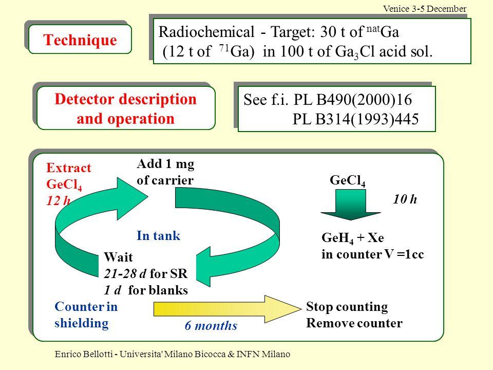 Enrico Bellotti - Universita' Milano Bicocca & INFN Milano Venice 3-5 December Radiochemical - Target: 30 t of nat Ga (12 t of 71 Ga) in 100 t of Ga 3