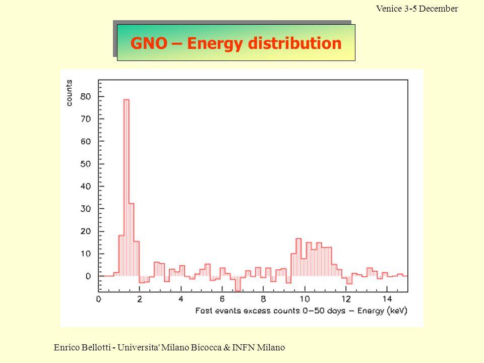 Enrico Bellotti - Universita' Milano Bicocca & INFN Milano Venice 3-5 December GNO – Energy distribution