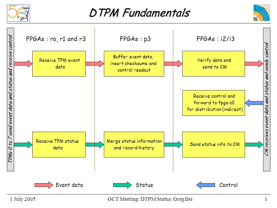 GCT Meeting: DTPM Status: Greg Iles1 July 20051 DTPM Fundamentals TPMs 0 to 7 send event data and status and receive control Receive TPM event data Buffer event data, insert checksums and control readout CM receives event data and status and sends control Verify data and send to CM Receive control and forward to fpga c0 for distribution (indirect) FPGAs : i2/i3FPGAs : p3FPGAs : ro, r1 and r3 Send status info to CM Merge status information and record history Receive TPM status data Event dataControlStatus