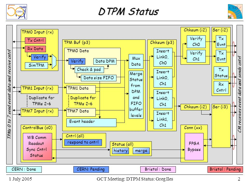 GCT Meeting: DTPM Status: Greg Iles1 July 20052 DTPM Status Rx Data SimTPM Tx Cntrl Verify TPM0 Input (rx) TPM1 Input (rx) TPM7 Input (rx) TPM Buf (p3) TPM0 Data Data DPM Data size FIFO Check & pad Verify TPM1 Data TPM7 Data Mux Data Merge Status from DPM and FIFO buffer levels Event header Chksum (p3) Insert Link0, Ch0 Chksum (i2) Verify Ch0 Verify Ch1 Ser (i2) Tx Evnt Tx Status Tx Evnt Rx Cntrl Chksum (i2)Ser (i3) Insert Link0, Ch1 Insert Link0, Ch1 Insert Link1, Ch1 TPMs 0 to 7 send event data and receive cntrl Conn (xx)ControlBus (c0) WB Comm Readout Sync Cntrl Status FPGA Bypass Duplicate for TPMs 2-6 Duplicate for TPMs 2-6 history Status (all) merge Cntrl (all) respond to cntrl CM receives event data and sends cntrl Bristol : DoneCERN : DoneBristol : PendingCERN: Pending