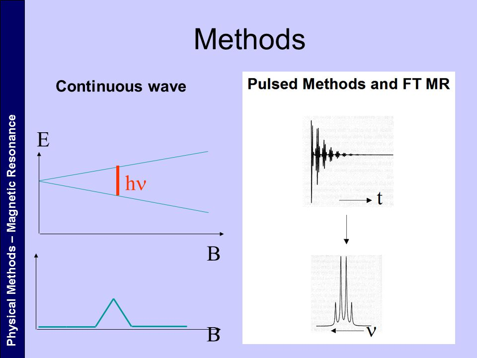 Physical Methods – Magnetic Resonance Methods E B B h Continuous wave