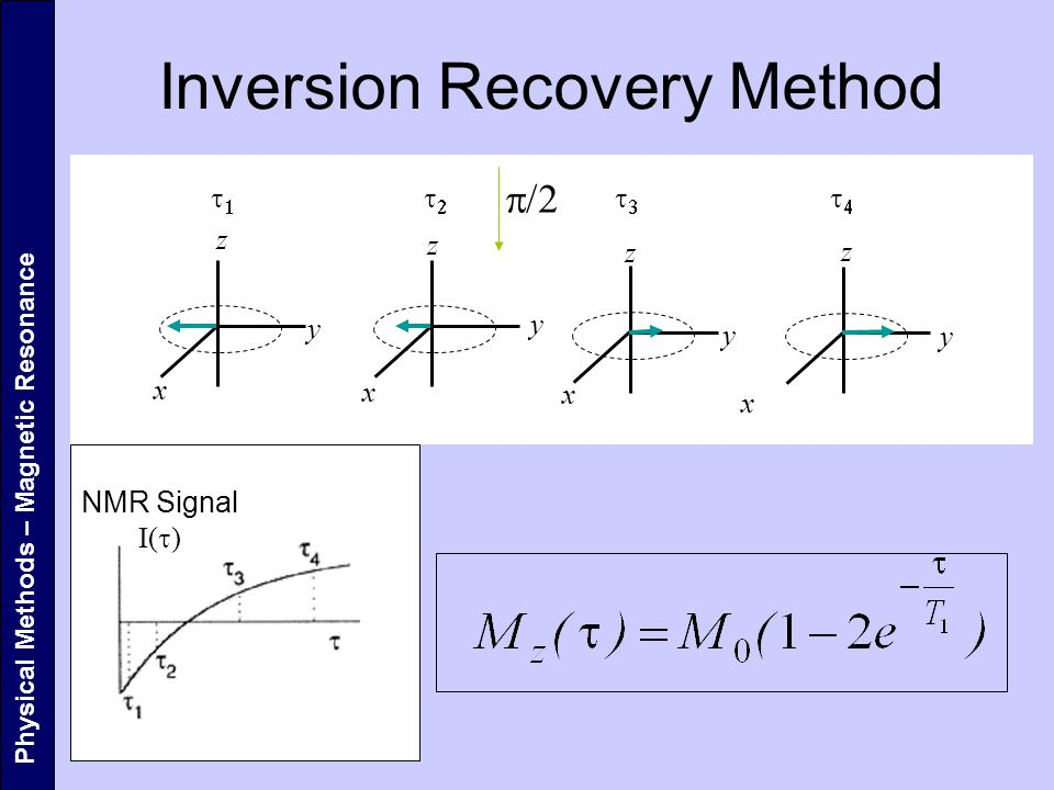 Physical Methods – Magnetic Resonance Inversion Recovery Method  z z z z x x x x y y y y     NMR Signal I(  )