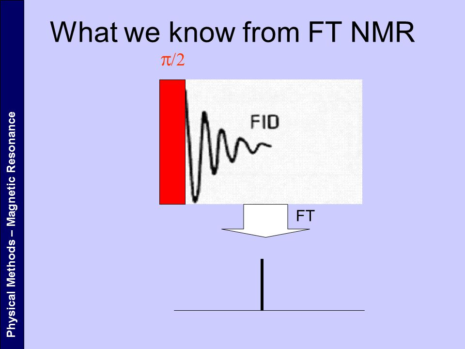 What we know from FT NMR   FT Physical Methods – Magnetic Resonance