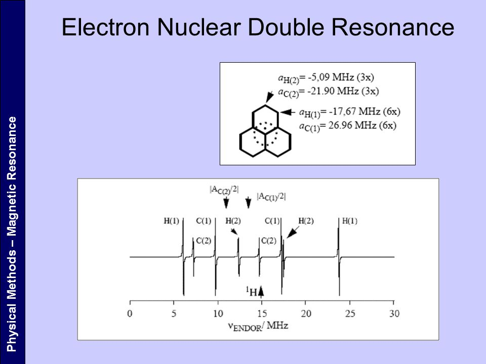 Physical Methods – Magnetic Resonance Electron Nuclear Double Resonance