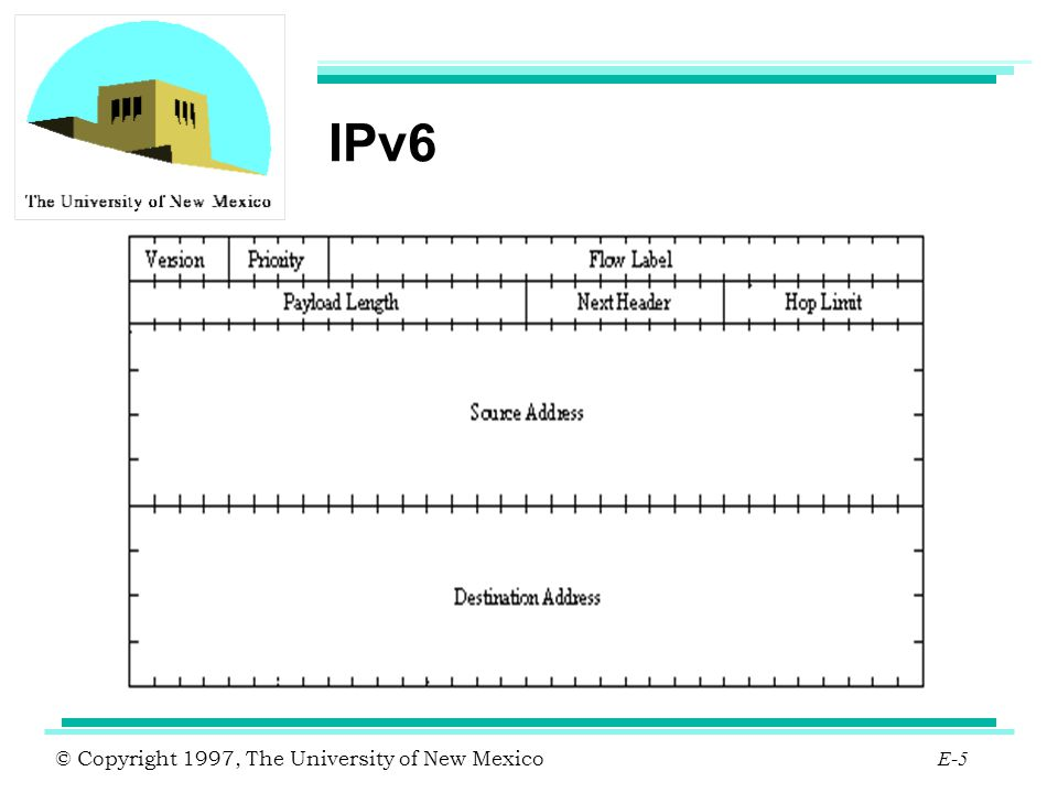 © Copyright 1997, The University of New Mexico E-66 vBNS Testnet The Testnet has stayed one step ahead of the vBNS.