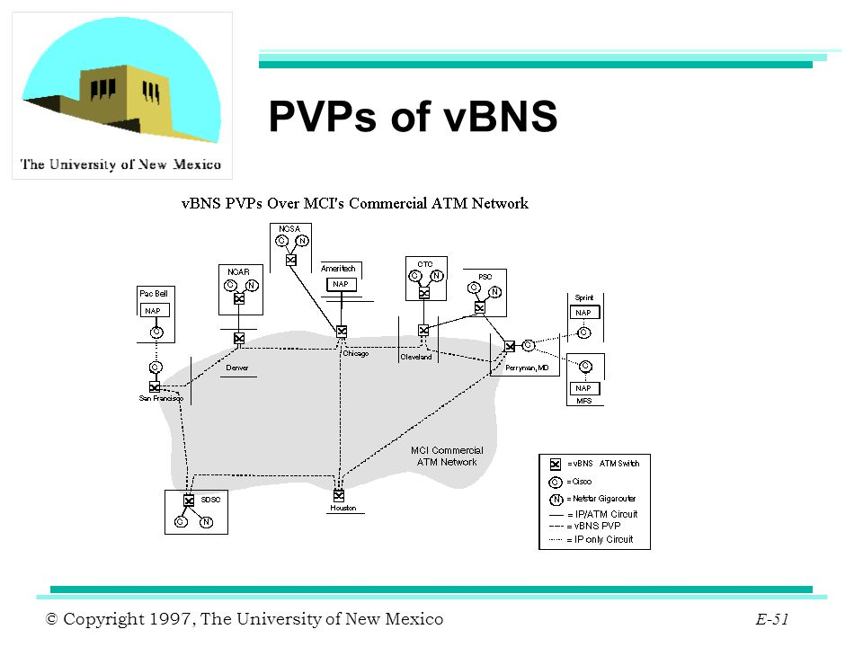 © Copyright 1997, The University of New Mexico E-51 PVPs of vBNS