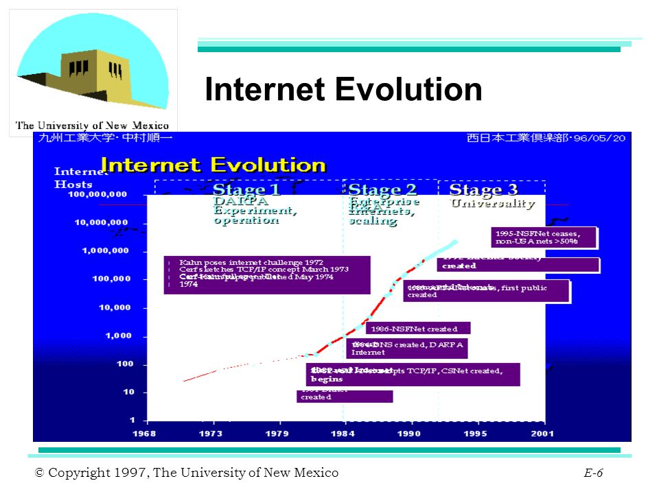 © Copyright 1997, The University of New Mexico E-27 Internet Host Stats