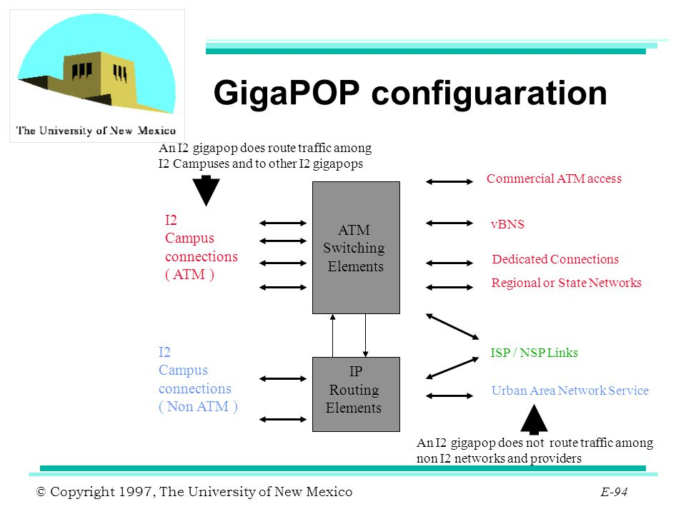 © Copyright 1997, The University of New Mexico E-94 GigaPOP configuaration ATM Switching Elements IP Routing Elements I2 Campus connections ( ATM ) I2